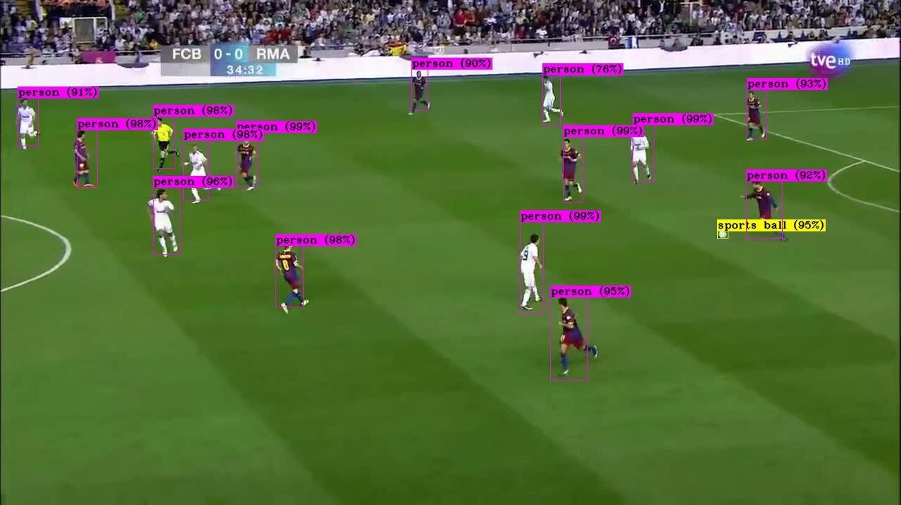FootballTracker, así se monitorizan las acciones de los mejores jugadores del mundo. - Clarcat